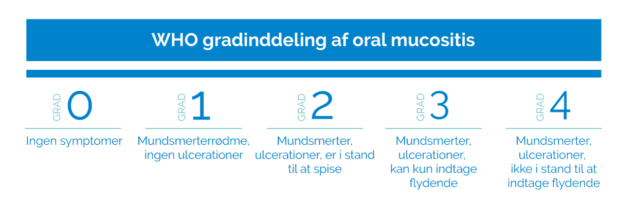 who gradinddeling oral mucositis