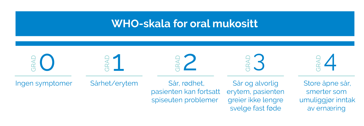 who-skala oral mukositt